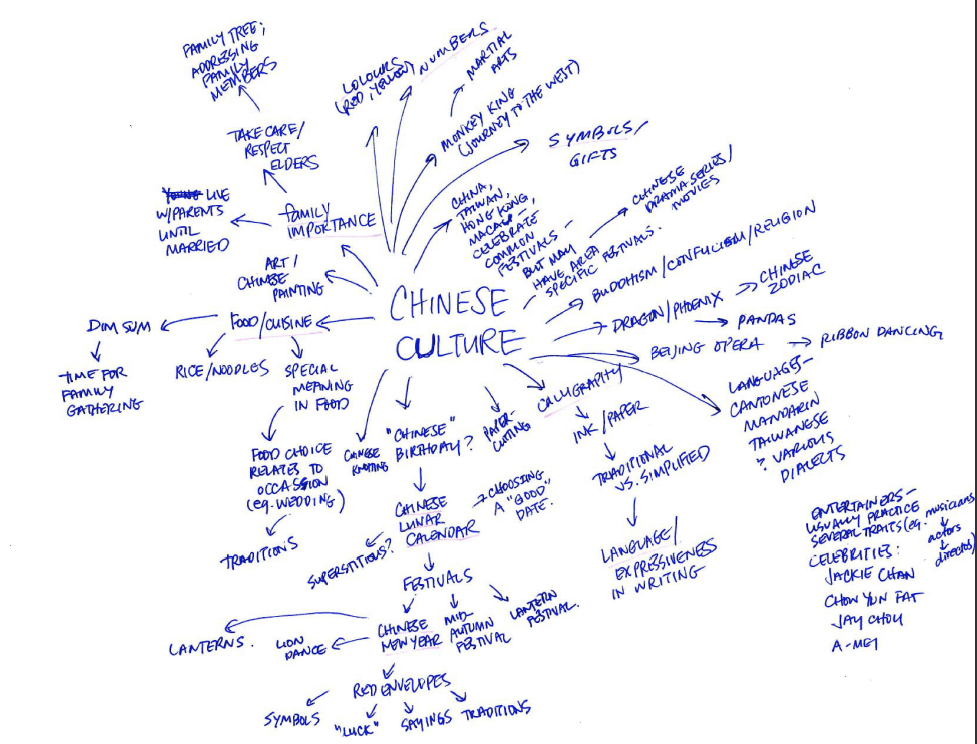 chineseculture-mindmap