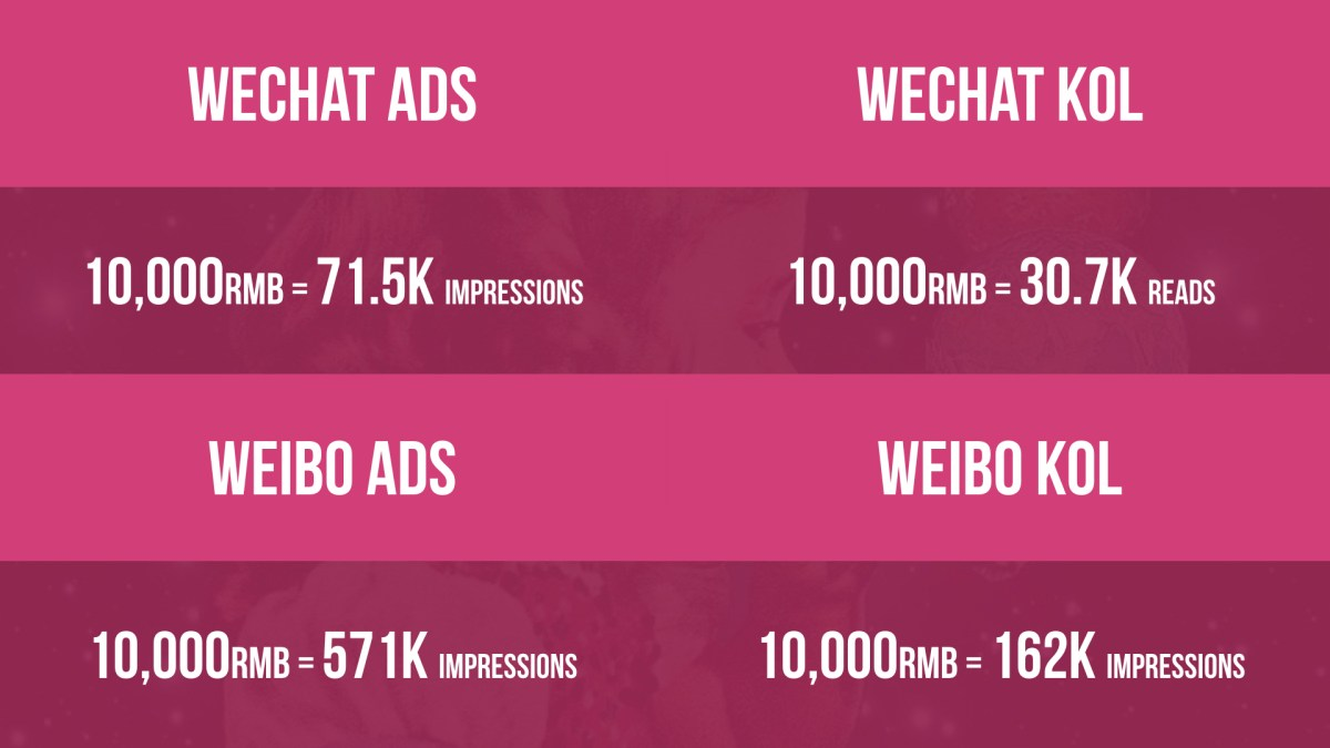 WeChat-weibo-ads-vs-WeChat-weibo-KOL-ads