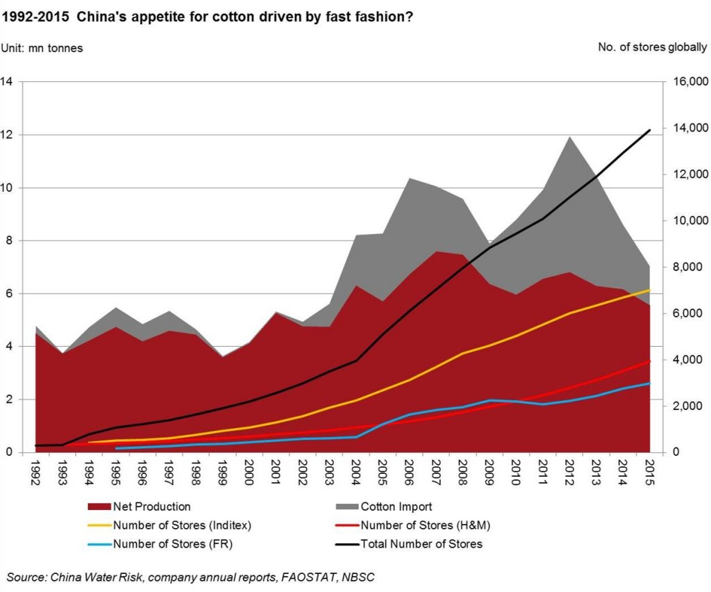 1992-2015 china's appetite for cotton driven by fast fashion