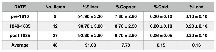 XRF Results Chinese Export Silver Hollow Ware