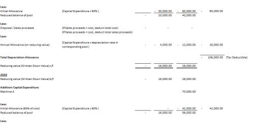 完Q之路(四十九):利得稅(Profits Tax)簡說(七) - Depreciation Allowances