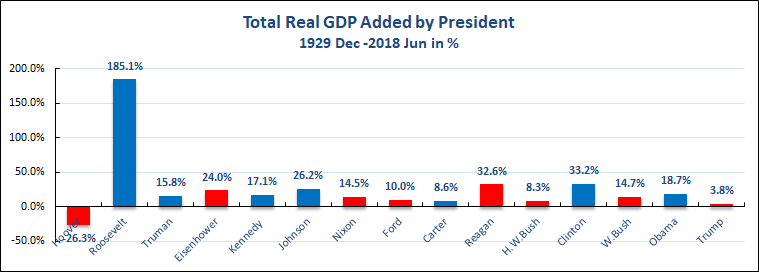 民主党和共和党,哪一个经济业绩更好?《2018中期选举系列》连载一