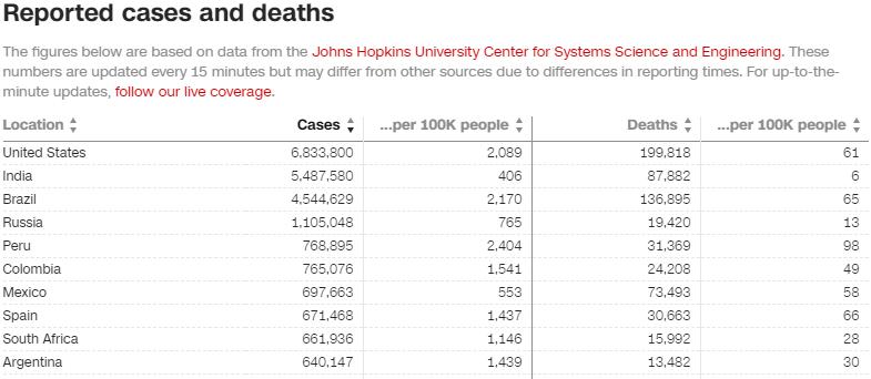 美国新冠死亡人数突破20万!综合比较各项指标全球排名第几?