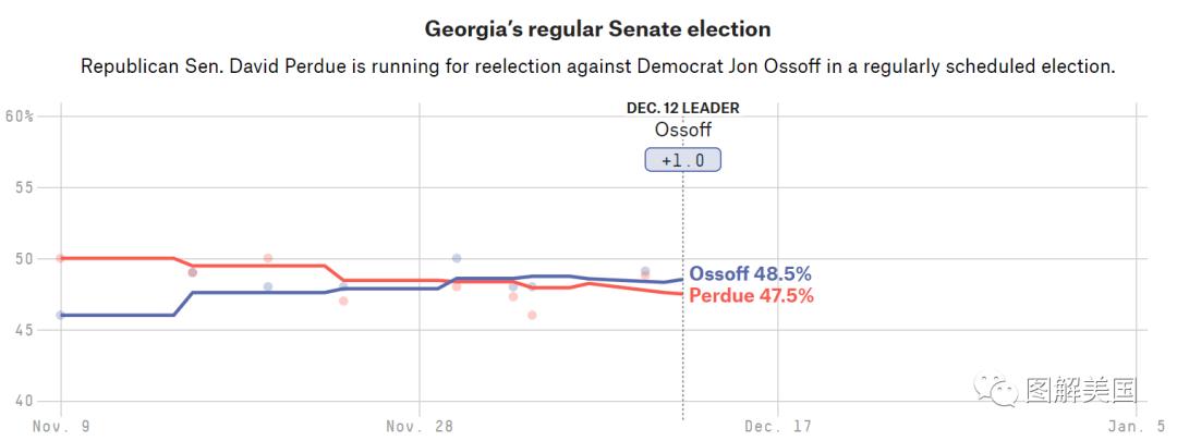 选举人团确认拜登赢得选举,接下来就看乔治亚州的参议员之争了