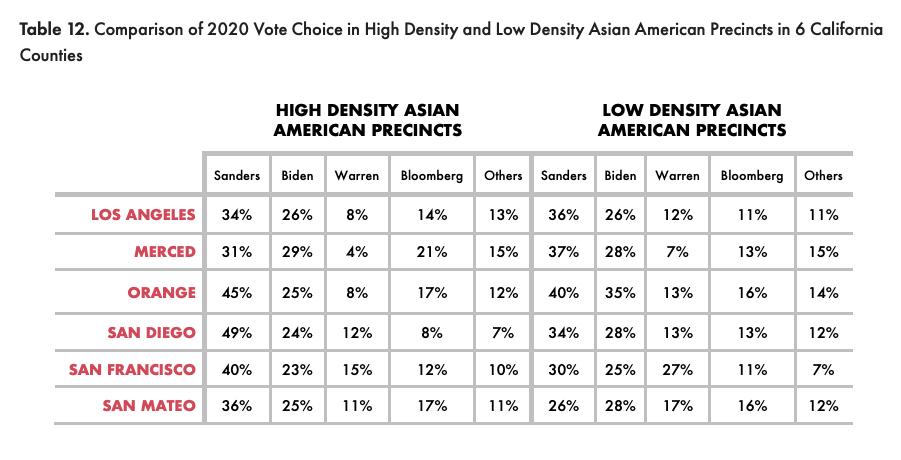 未来30年亚裔将达到美国人口9%,投票力量日益崛起