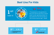 Disney Cruise Line Awarded honor for Best Cruise for Kids
