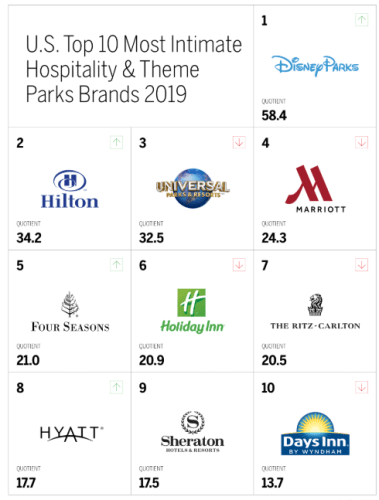 Disney Parks Dominates Hospitality & Theme Park Study 1