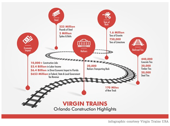Virgin Train USA Infographic