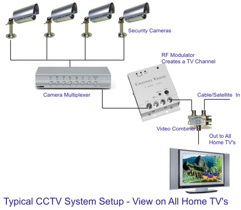home video surveillance wiring diagram home wiring diagram samsung security cameras