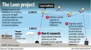 Google Loon Project