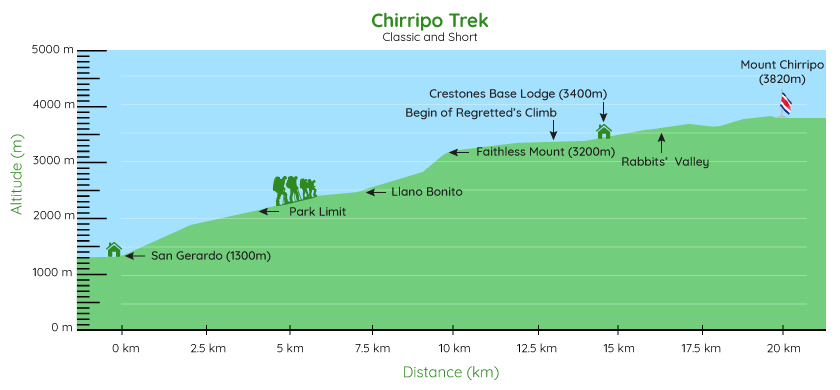Graphic of climb to chirripo