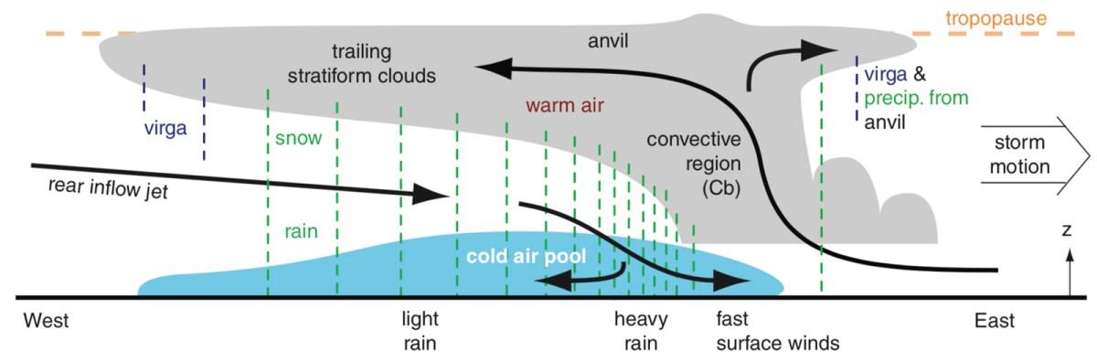 04-thunderstorm diagram
