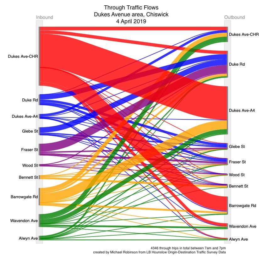Dukes-Avenue-Traffic-visualisation