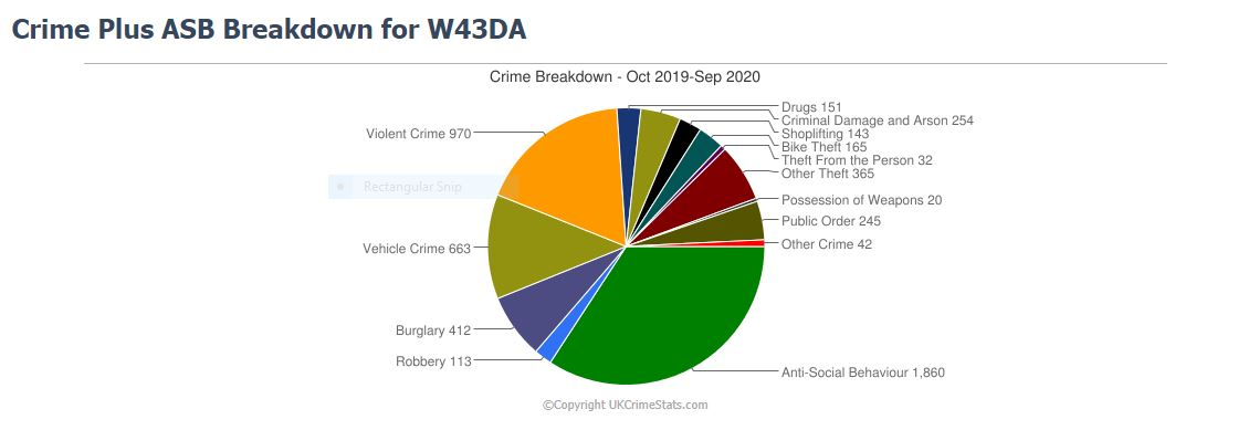 Pie chart with crime stats