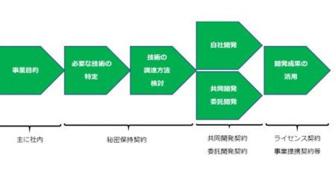 研究開発の流れと技術契約