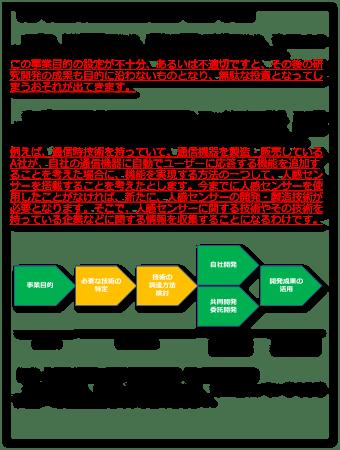 事業目的と必要な技術の特定