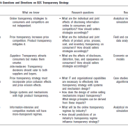 Granados et al 2010: Information Transparency in Business-to-Consumer Markets: Concepts, Framework, and Research Agenda