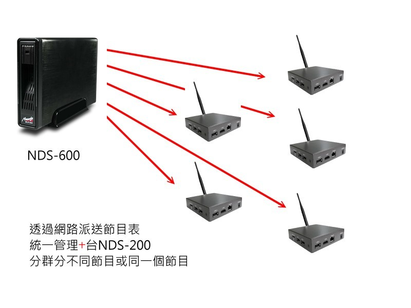 4K多媒體訊息播放廣告機 NDS-160/200A/200B