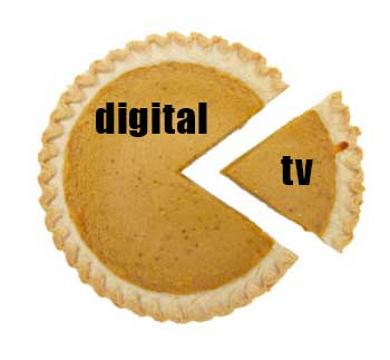 Marketing Pie for 2013 holiday season