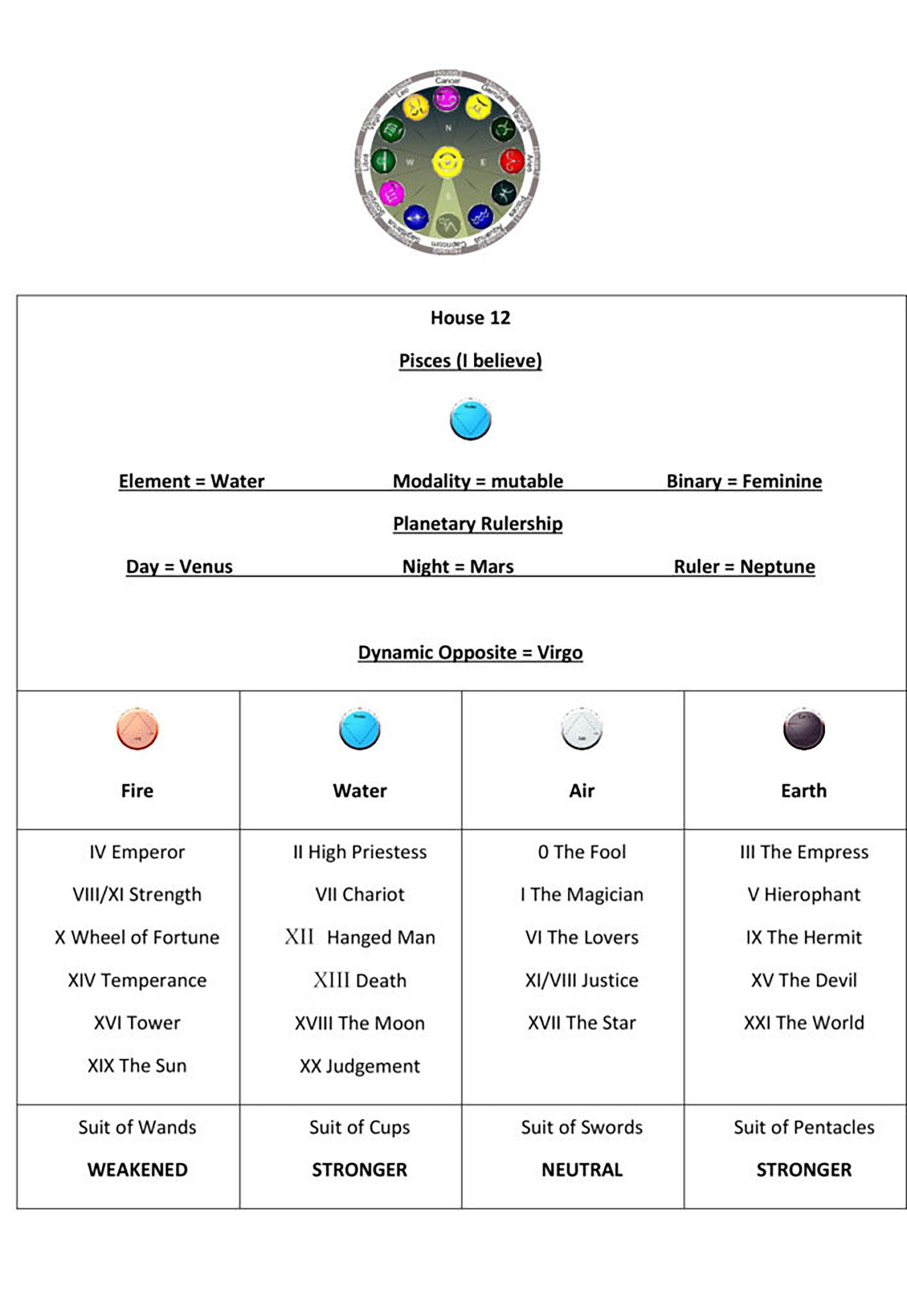 Astrology House 12 Chart1