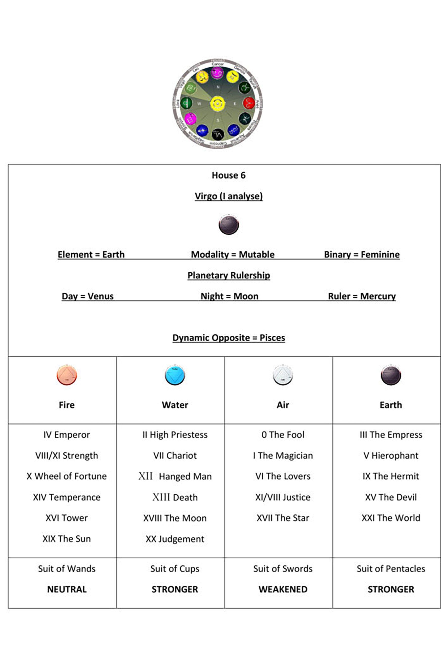Astrology House 6 Chart1