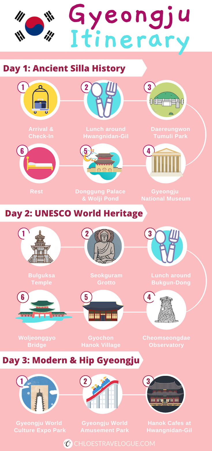 Gyeongju Itinerary Infographic | Discover Korea's UNESCO World Heritage Sites with this Gyeongju guide written by a Korean. | #Gyeongju #GyeongjuItinerary #SouthKorea #Korea #KoreaTravel #AsiaTravel #UNESCOWorldHeritageSite