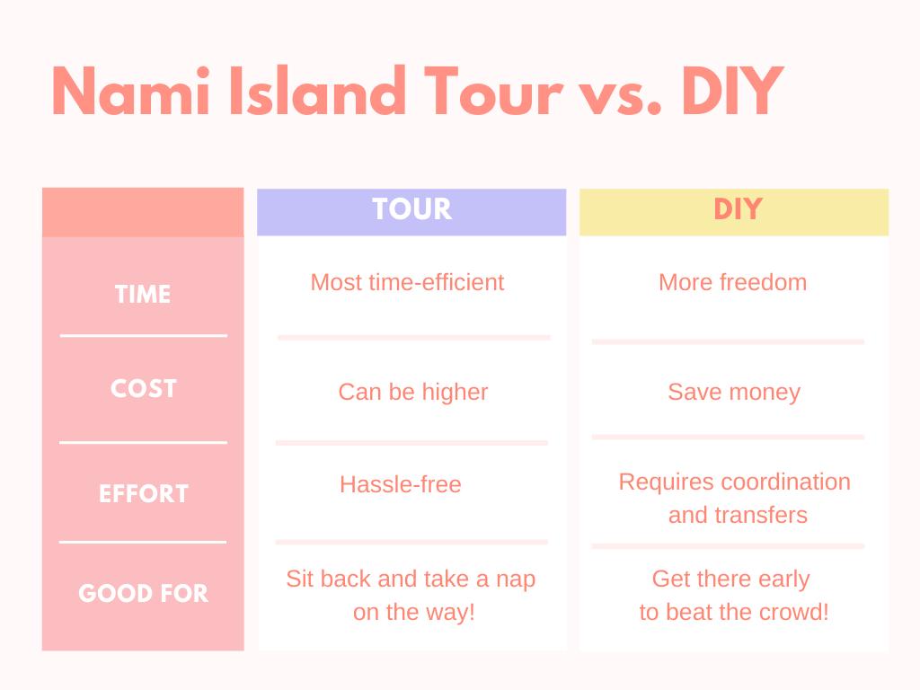 Nami Island from Seoul: Tour vs. DIY Comparison Chart | ##NamiIsland #Korea #DayTripsfromSeoul #GardenofMorningCalm