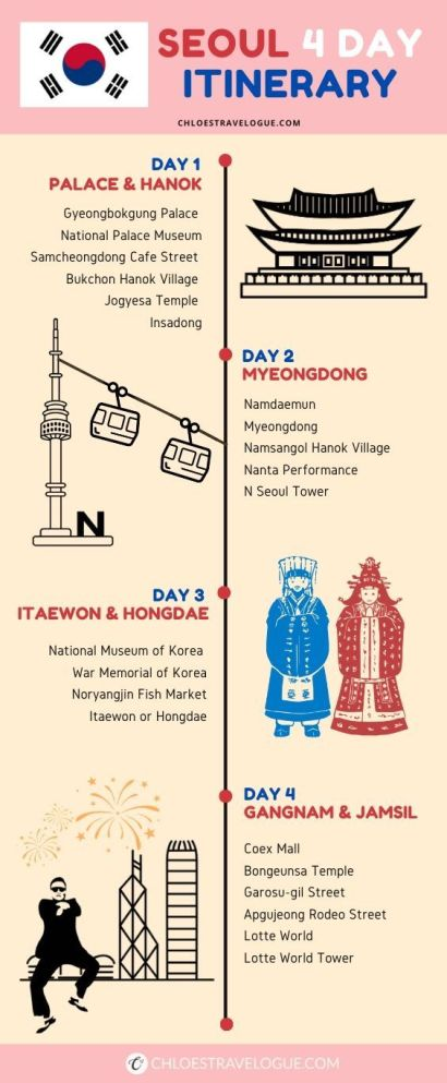 Seoul 4 Day Itinerary Infographic