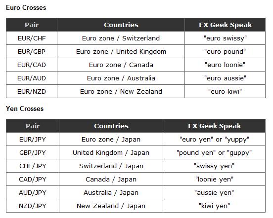 Các cặp tiền tệ phụ trong giao dịch forex