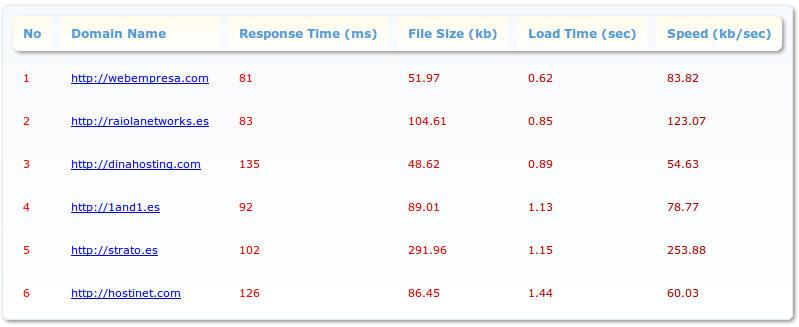 Comparativa tiempo respuesta hosting