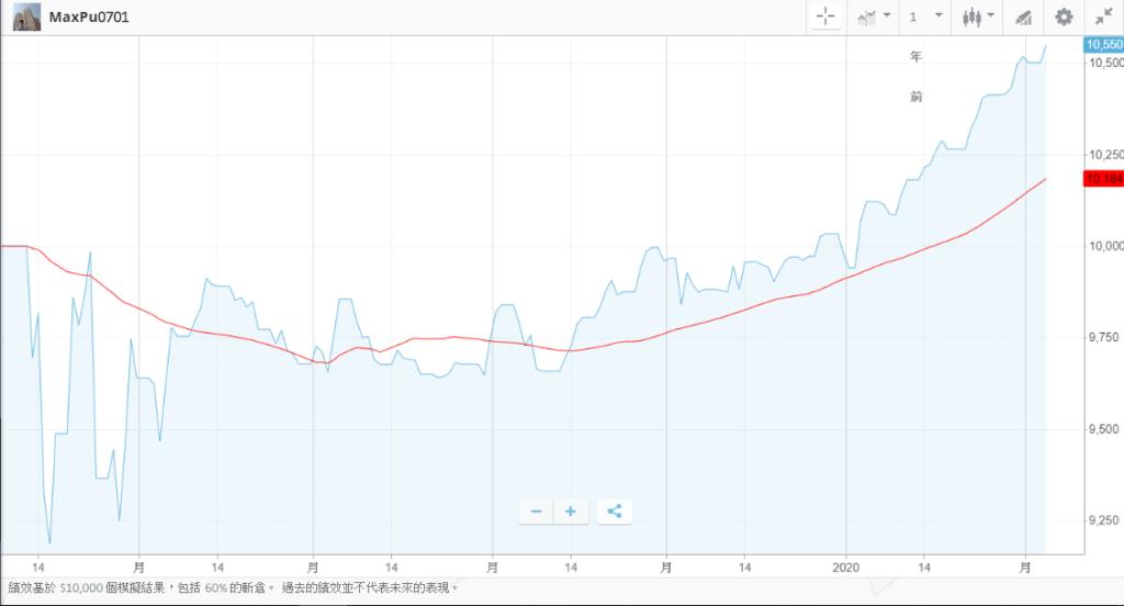 美股 投資