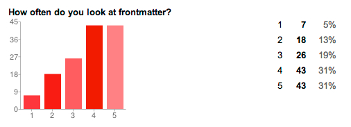 Frontmatter frequency