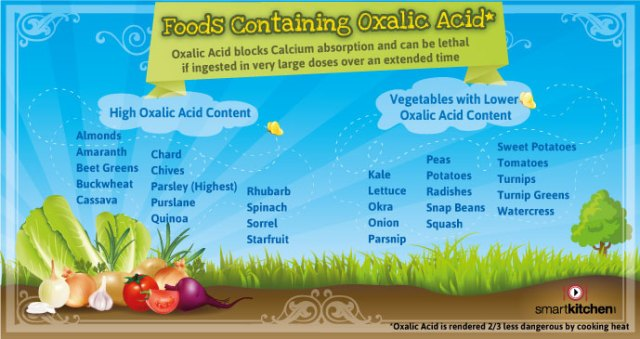 OXALIC-ACID-FOOD-CHART