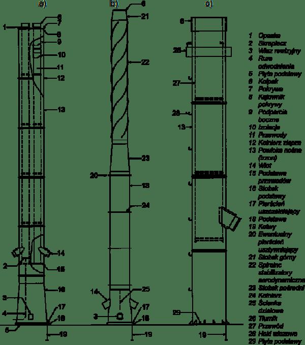 Definicje komin