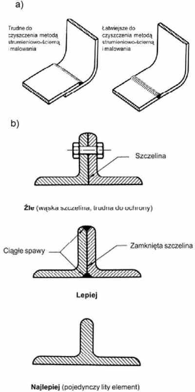 Zabezpieczenie antykorozyjne przygotowanie szczelin i spawów