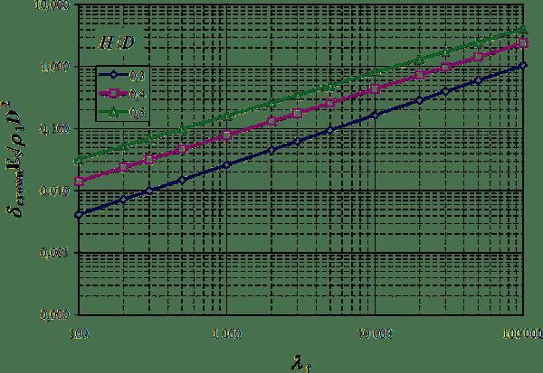 Wykres wypiętrzania