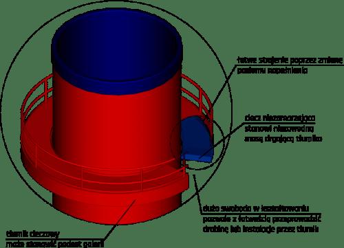 Cieczowy tłumik drgań parametrycznych