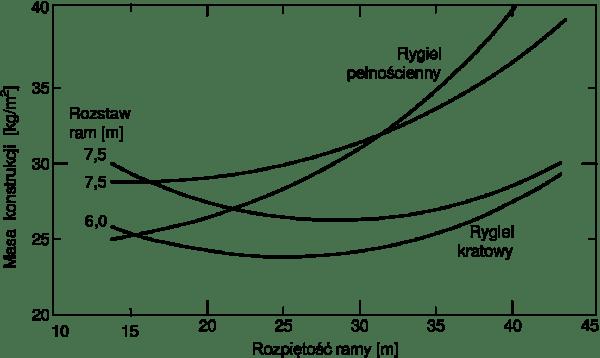 Porównanie zużycia stali na hale stalowe z ryglami pełnościennymi i kratownicowymi