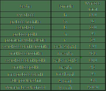 Klasa przekroju IPE600 - 1