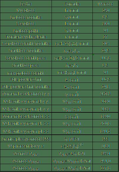 Klasa przekroju HEA300 przykład