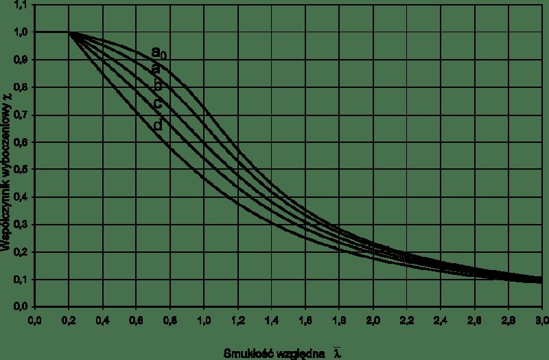 Rys.2. Krzywe wyboczenia stalowych prętów