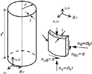 Geometria i naprężenia membranowe powłoki walcowej