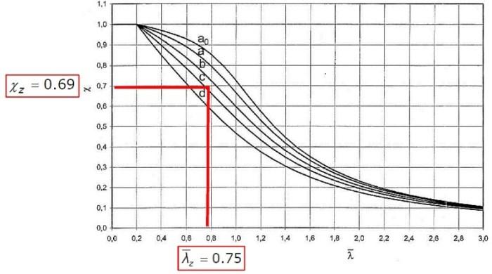 Rys.4 . Wyzznaczenie współczynnika wyboczeniowego z wykresu
