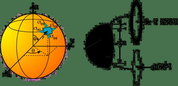 Powłoka sferyczna Naprężenia sferyczne