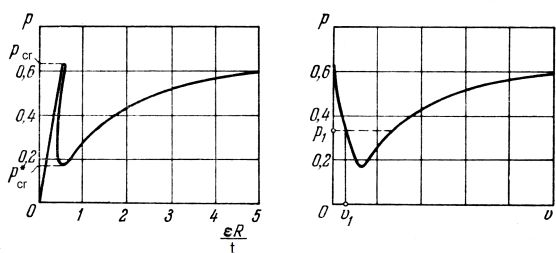 Ścieżki równowagi cienkiego cylindra