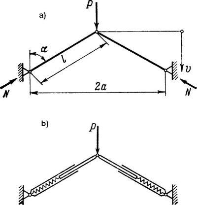 Kratownica Misesa a: model prętowy, b: model sprężyn
