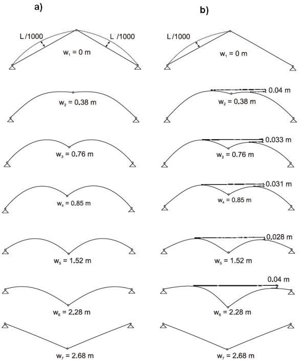 .Postacie wyboczenia kratownicy Misesa dla imperfekcji prętów: a) symetrycznych, b) niesymetrycznych