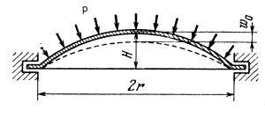 Model kopuły do analizy przeskoku