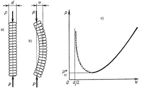 Zwita sprężyna: a) stan początkowy, b) po przeskoku, c) ścieżka równowagi