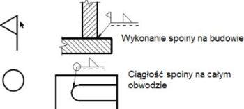 Znak spoiny: chorągiewka, okrąg